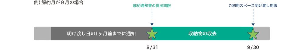 (例)解約月が9月の場合